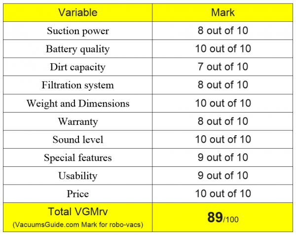 http://www.vacuumsguide.com/wp-content/uploads/2016/02/Table-ratings-for-Chuwi-iLife-V7-600x476.png